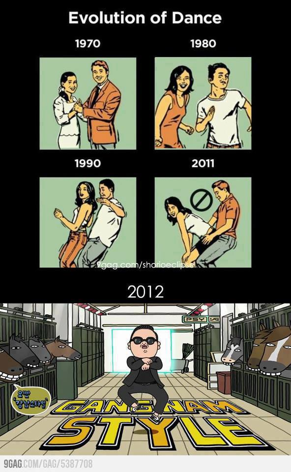 Evollution of Dance Psy Gangnam Style